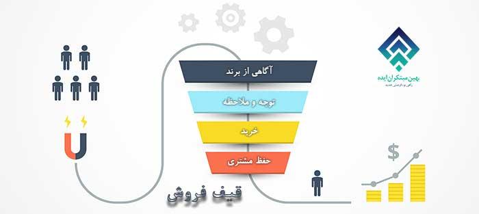استراتژی برای تولید محتوا