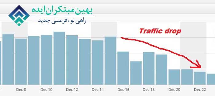 کاهش ترافیک سایت