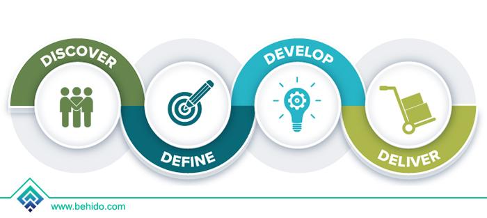 توسعه-فرآیند-طراحی