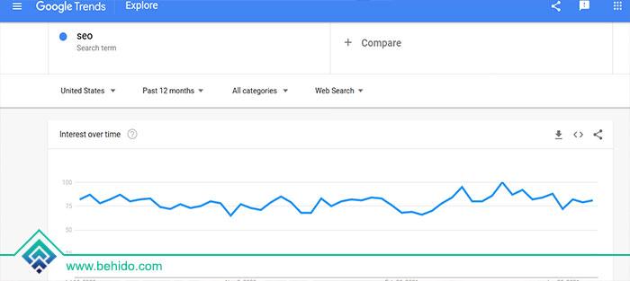 سرچ کلمه سئو در گوگل ترندز